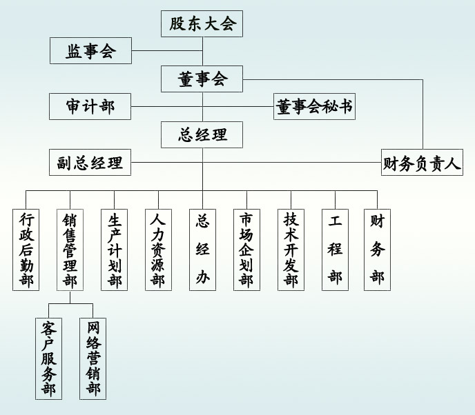 组织结构.jpg